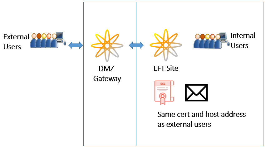 Specifying External And Internal Domains